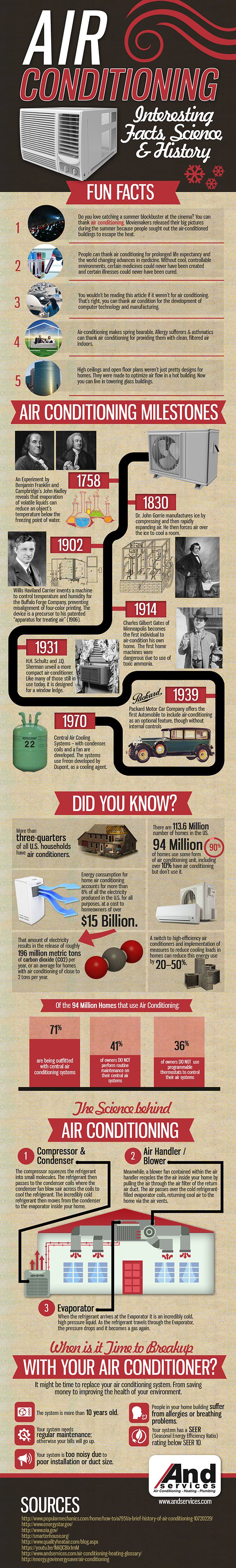 Air Conditioning Fun Facts, Science & History!